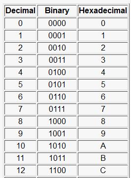 Hex codes 2